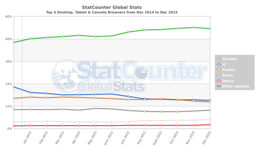 StatCounter-browser-ww-monthly-201412-201512.png